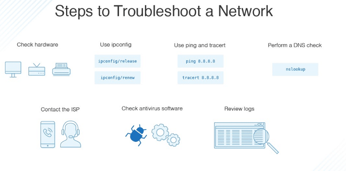 troubleshoot router errors